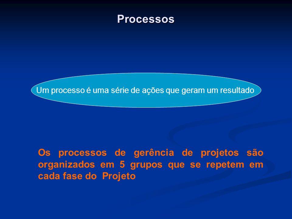 Processos Um processo é uma série de ações que geram um resultado Os processos de gerência de projetos são organizados em 5 grupos que se repetem em cada fase do Projeto