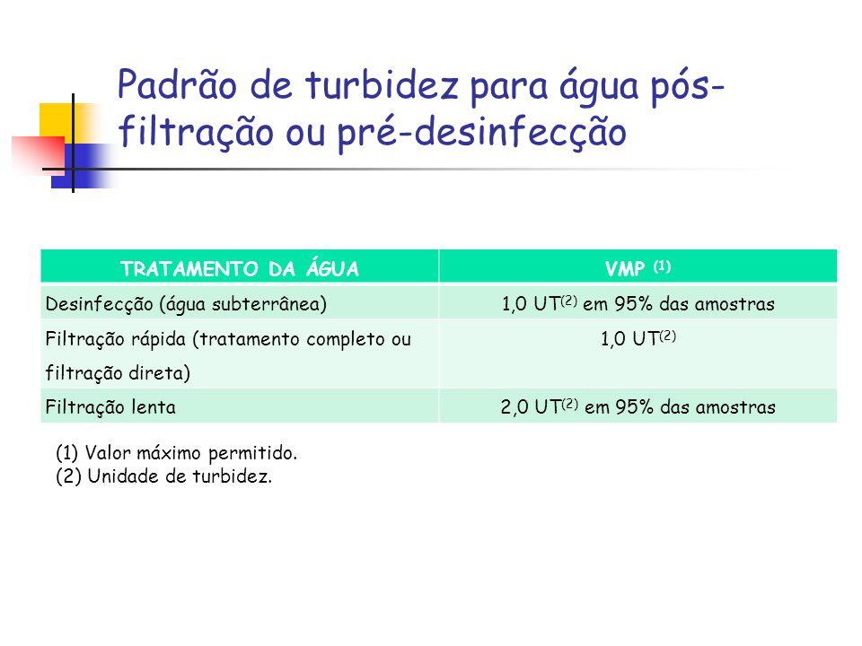 Padrão de turbidez para água pós- filtração ou pré-desinfecção TRATAMENTO DA ÁGUAVMP (1) Desinfecção (água subterrânea)1,0 UT (2) em 95% das amostras