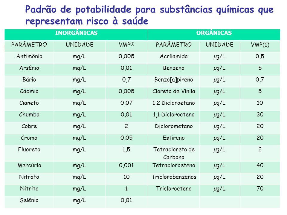Padrão de potabilidade para substâncias químicas que representam risco à saúde INORGÂNICAS ORGÂNICAS PARÂMETROUNIDADEVMP (1) PARÂMETROUNIDADEVMP(1) An
