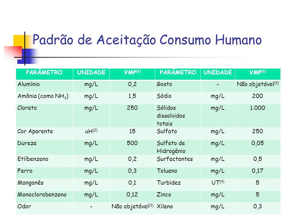 Padrão de Aceitação Consumo Humano PARÂMETROUNIDADEVMP (1) PARÂMETROUNIDADEVMP (1) Alumíniomg/L0,2Gosto-Não objetável (3) Amônia (como NH 3 )mg/L1,5Só
