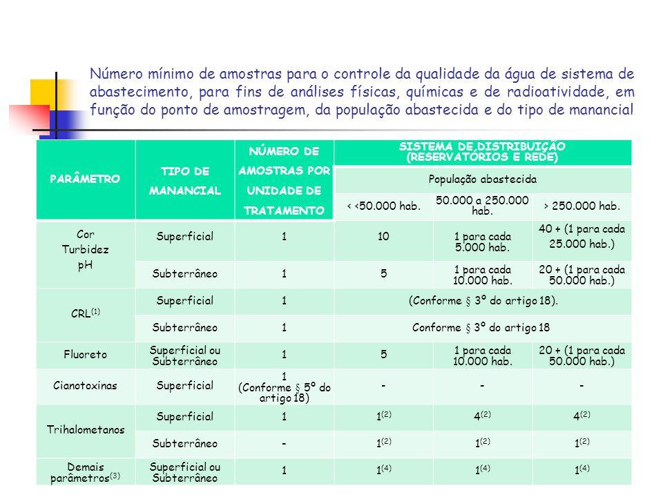 Número mínimo de amostras para o controle da qualidade da água de sistema de abastecimento, para fins de análises físicas, químicas e de radioatividad