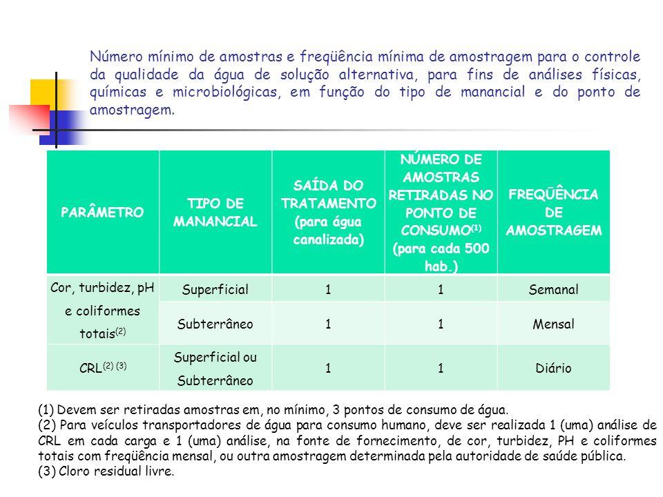 Número mínimo de amostras e freqüência mínima de amostragem para o controle da qualidade da água de solução alternativa, para fins de análises físicas