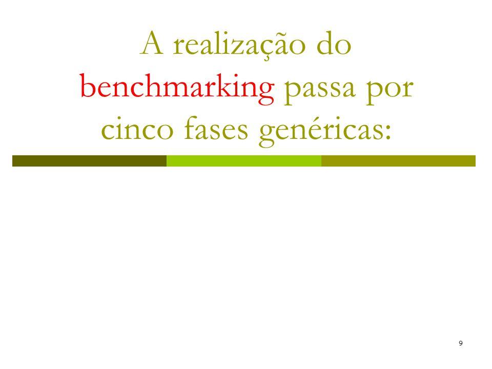 10 1 Planejamento das investigações de benchmarking, buscando-se responder a três perguntas:.