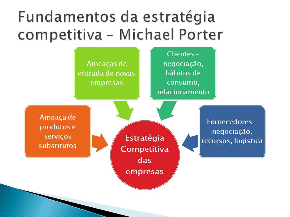 Estratégia Competitiva das empresas Ameaça de produtos e serviços substitutos Ameaças de entrada de novas empresas Clientes – negociação, hábitos de c