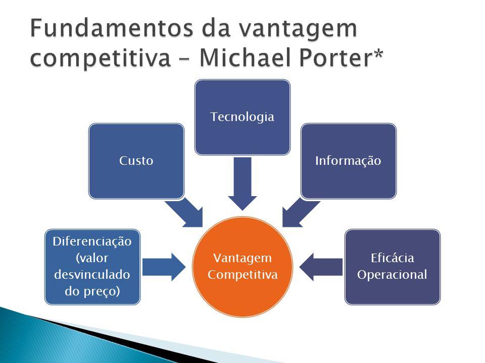 Vantagem Competitiva Diferenciação (valor desvinculado do preço) CustoTecnologiaInformação Eficácia Operacional