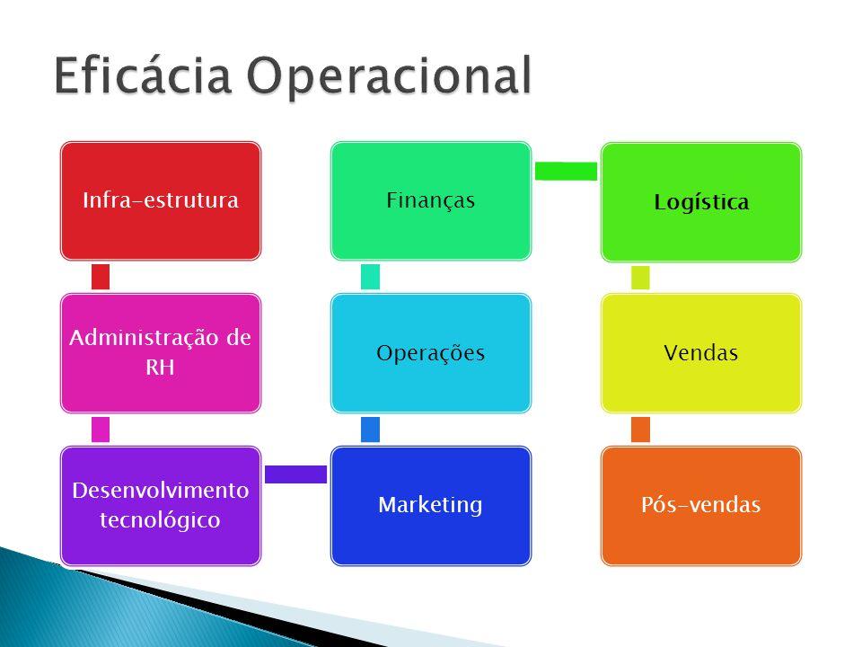Infra-estrutura Administração de RH Desenvolvimento tecnológico MarketingOperaçõesFinançasLogísticaVendasPós-vendas