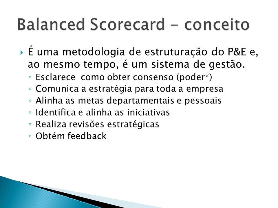 É uma metodologia de estruturação do P&E e, ao mesmo tempo, é um sistema de gestão. Esclarece como obter consenso (poder*) Comunica a estratégia para