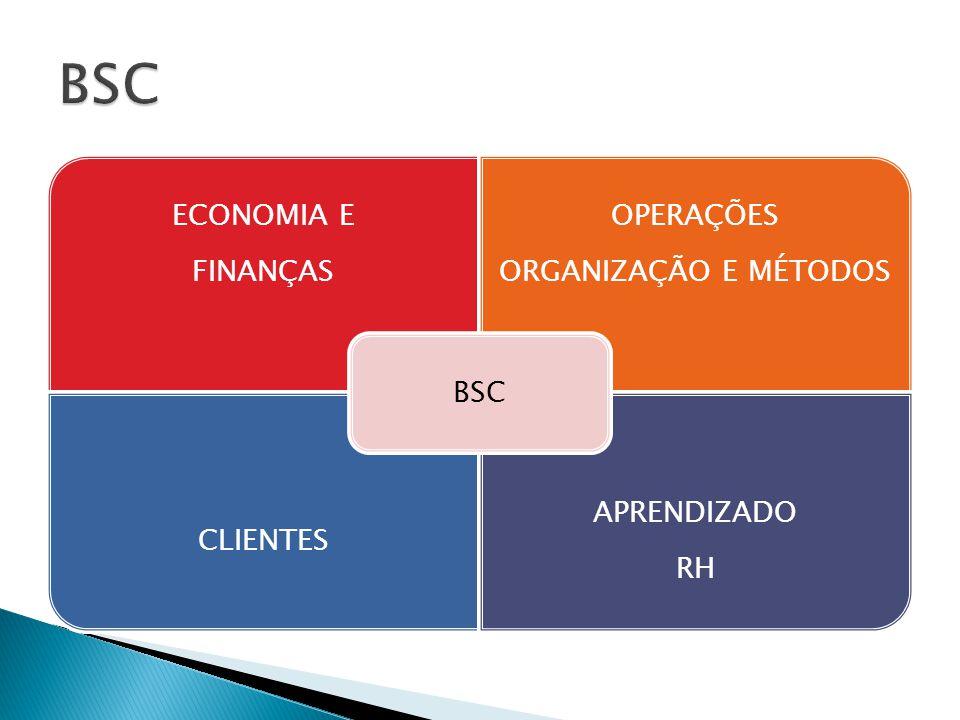 ECONOMIA E FINANÇAS OPERAÇÕES ORGANIZAÇÃO E MÉTODOS CLIENTES APRENDIZADO RH BSC