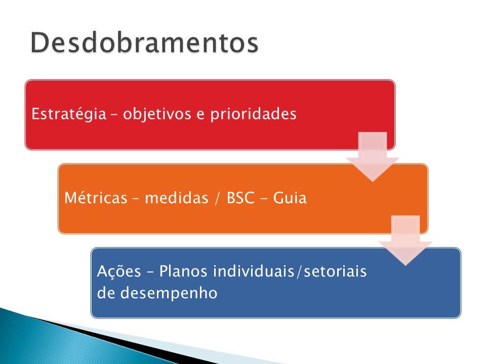 Estratégia – objetivos e prioridadesMétricas – medidas / BSC - Guia Ações – Planos individuais/setoriais de desempenho
