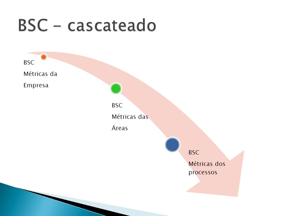 BSC Métricas da Empresa BSC Métricas das Áreas BSC Métricas dos processos
