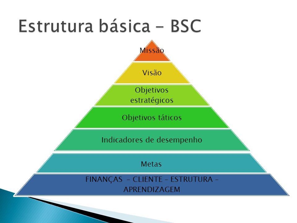 Missão Visão Objetivos estratégicos Objetivos táticos Indicadores de desempenho Metas FINANÇAS – CLIENTE – ESTRUTURA – APRENDIZAGEM