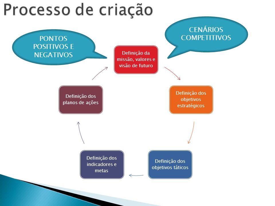 Definição da missão, valores e visão de futuro Definição dos objetivos estratégicos Definição dos objetivos táticos Definição dos indicadores e metas