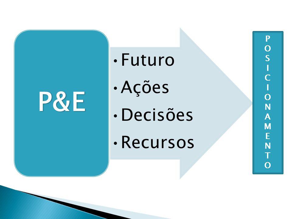 Futuro Ações Decisões Recursos P&E POSICIONAMENTOPOSICIONAMENTO
