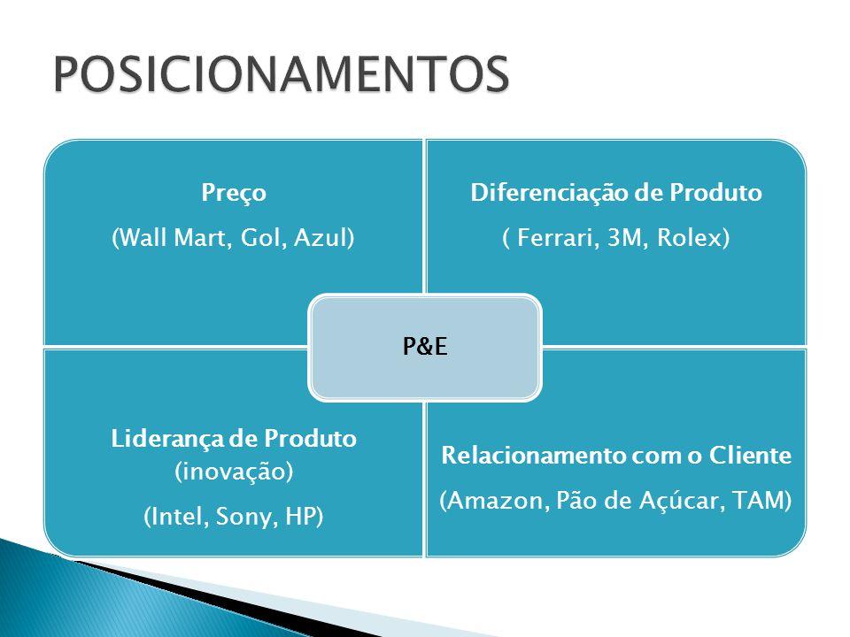 Preço (Wall Mart, Gol, Azul) Diferenciação de Produto ( Ferrari, 3M, Rolex) Liderança de Produto (inovação) (Intel, Sony, HP) Relacionamento com o Cli