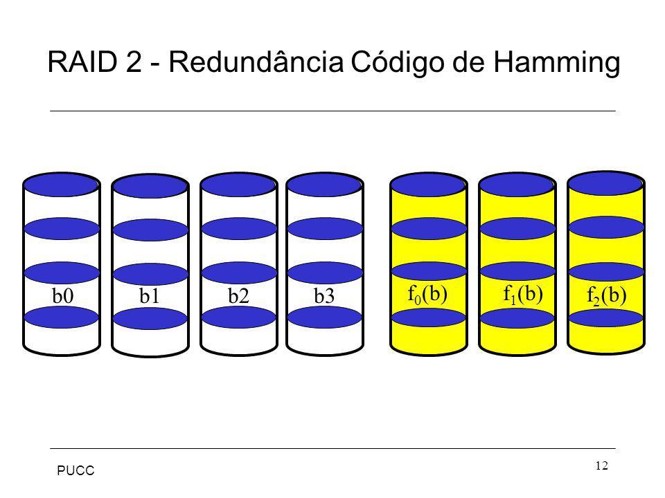 PUCC 12 RAID 2 - Redundância Código de Hamming b0b1b2b3 f 0 (b)f 1 (b) f 2 (b)