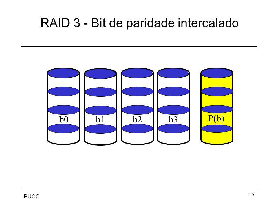 PUCC 15 RAID 3 - Bit de paridade intercalado b0b1b2b3 P(b)