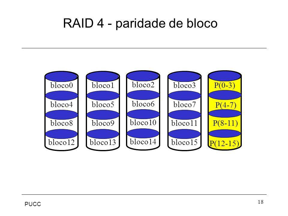 PUCC 18 RAID 4 - paridade de bloco P(8-11) bloco0 bloco4 bloco12 bloco8 bloco3 bloco7 bloco15 bloco11 bloco2 bloco6 bloco14 bloco10 bloco1 bloco5 bloc