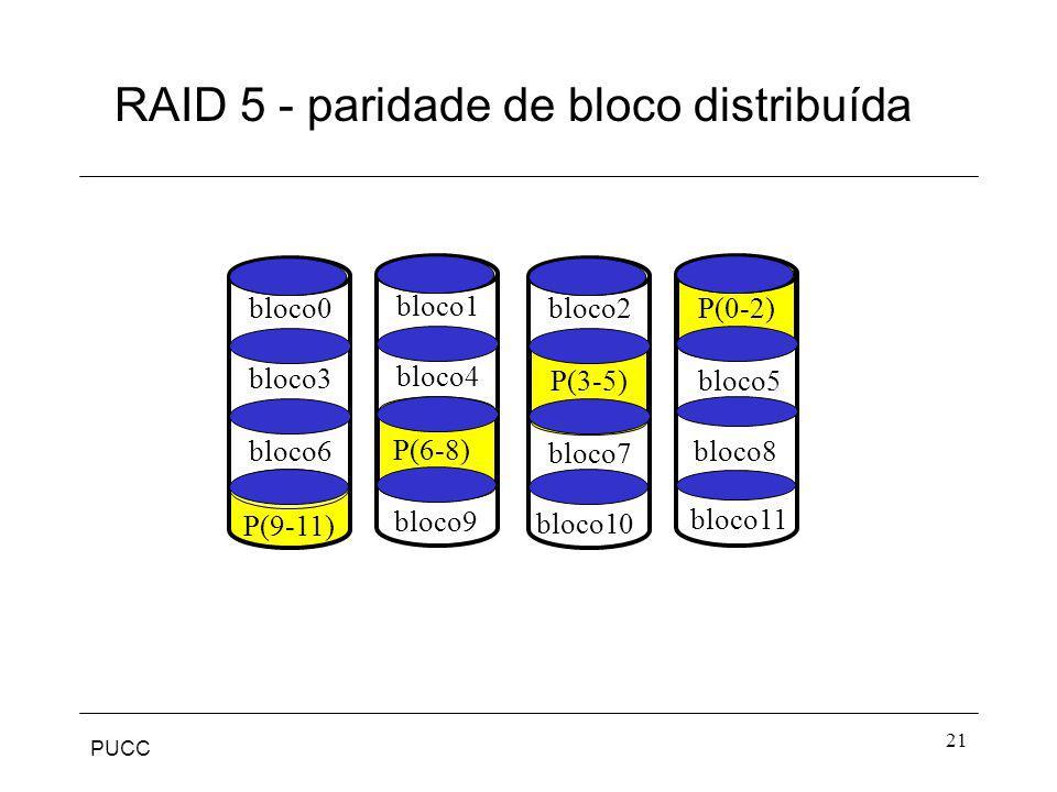PUCC 21 RAID 5 - paridade de bloco distribuída bloco5 bloco11 bloco8 bloco2 bloco10 bloco7 bloco1 bloco4 bloco9 bloco0 bloco3 bloco6 P(0-2) P(3-5) P(6