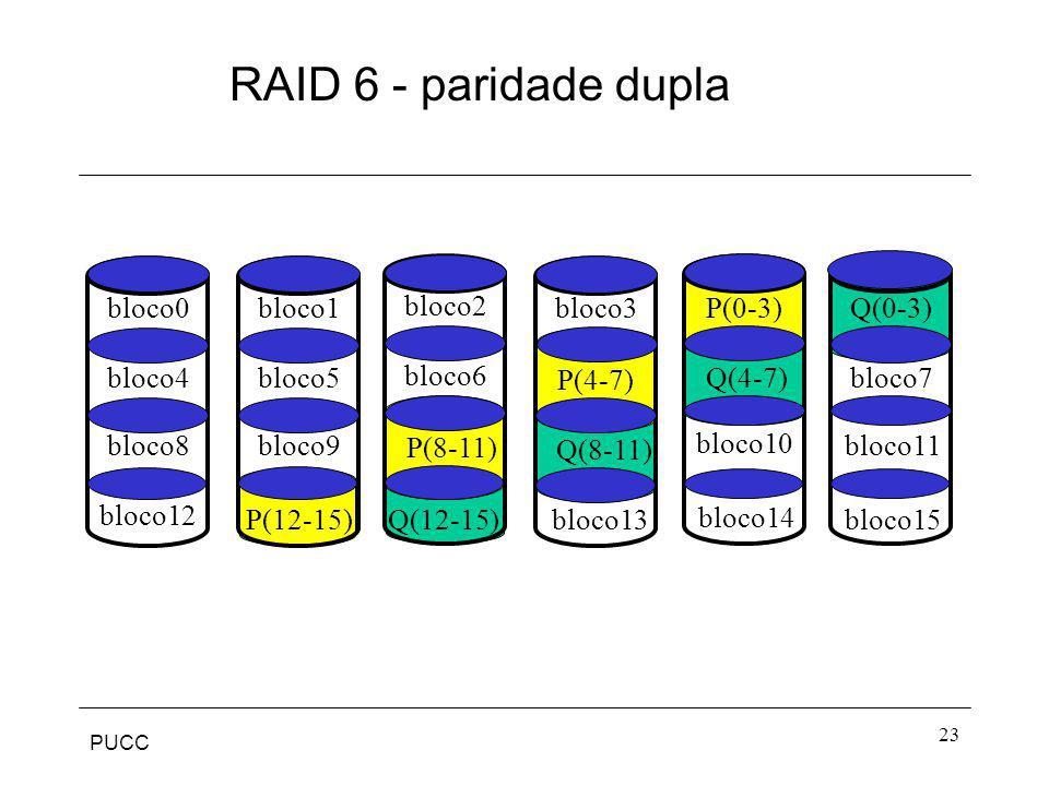 PUCC 23 RAID 6 - paridade dupla P(8-11) bloco0 bloco4 bloco12 bloco8 bloco3 bloco7 bloco15 bloco11 bloco2 bloco6 bloco14 bloco10 bloco1 bloco5 bloco13