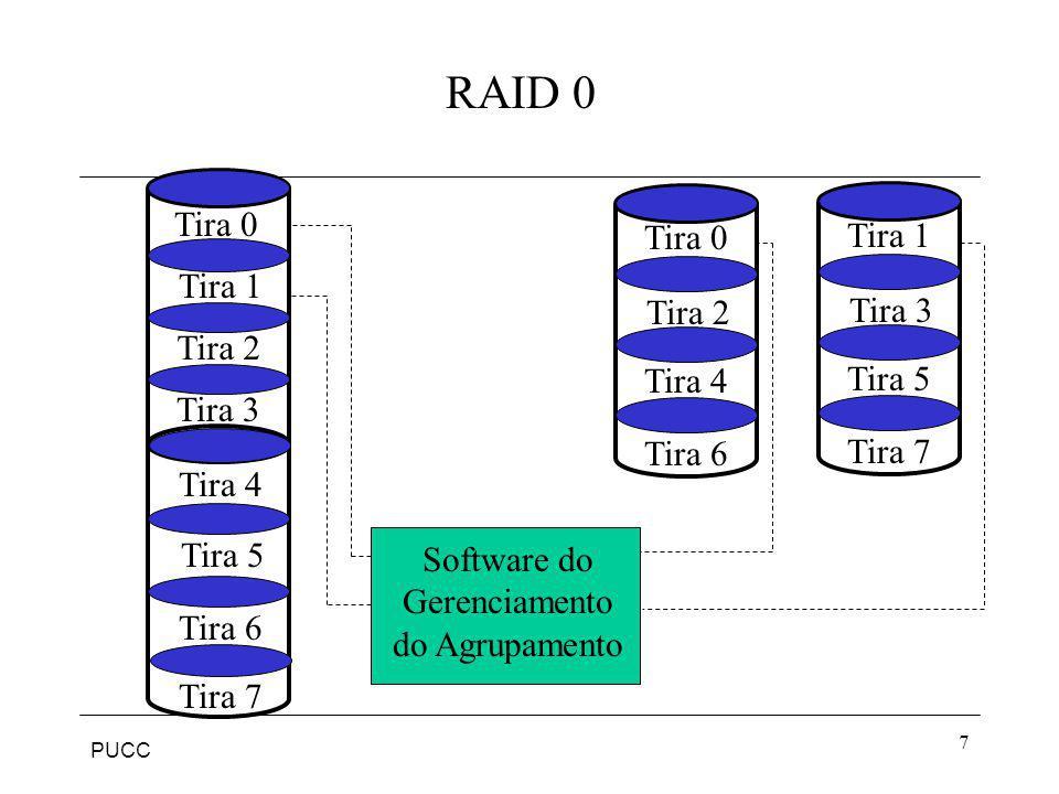 PUCC 18 RAID 4 - paridade de bloco P(8-11) bloco0 bloco4 bloco12 bloco8 bloco3 bloco7 bloco15 bloco11 bloco2 bloco6 bloco14 bloco10 bloco1 bloco5 bloco13 bloco9 P(0-3) P(4-7) P(12-15)