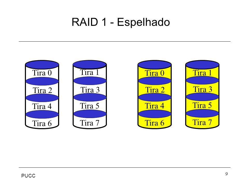 PUCC 10 RAID 1 Requisição de leitura pode ser servida por qualquer dos dois discos.
