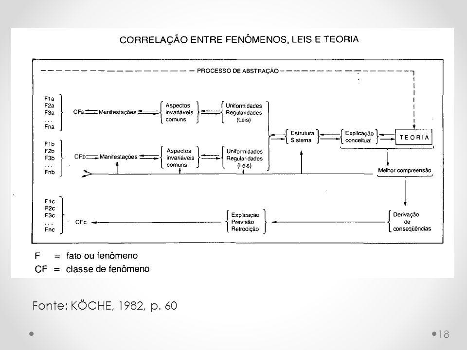 18 Fonte: KÖCHE, 1982, p. 60