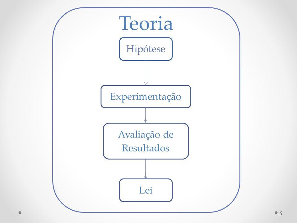 Hipótese Lei Experimentação Avaliação de Resultados Teoria 3