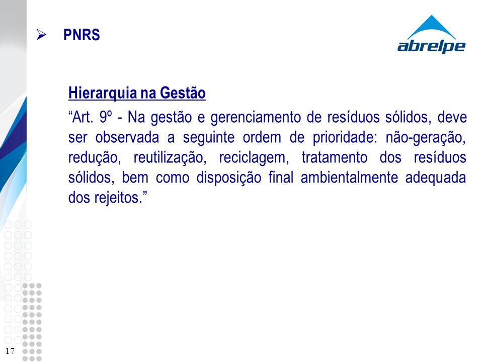 PNRS Hierarquia na Gestão Art. 9º - Na gestão e gerenciamento de resíduos sólidos, deve ser observada a seguinte ordem de prioridade: não-geração, red