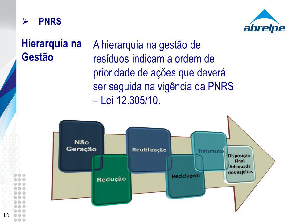 PNRS Hierarquia na Gestão 18 A hierarquia na gestão de resíduos indicam a ordem de prioridade de ações que deverá ser seguida na vigência da PNRS – Le