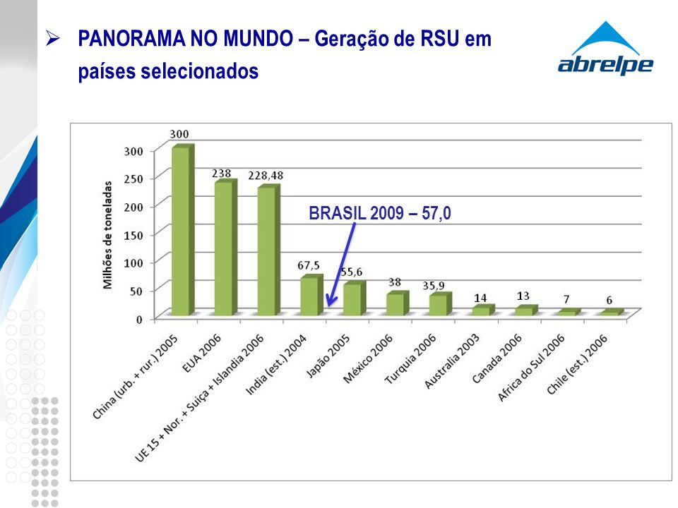 PANORAMA NO MUNDO – Geração de RSU em países selecionados BRASIL 2009 – 57,0