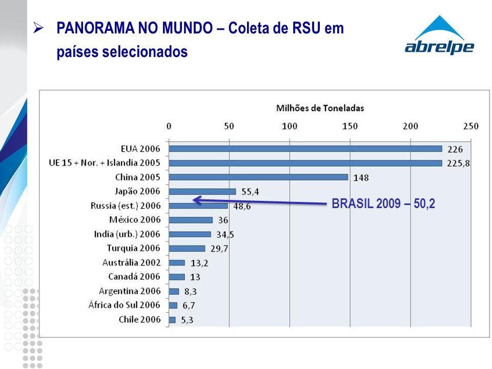 PANORAMA NO MUNDO – Coleta de RSU em países selecionados BRASIL 2009 – 50,2