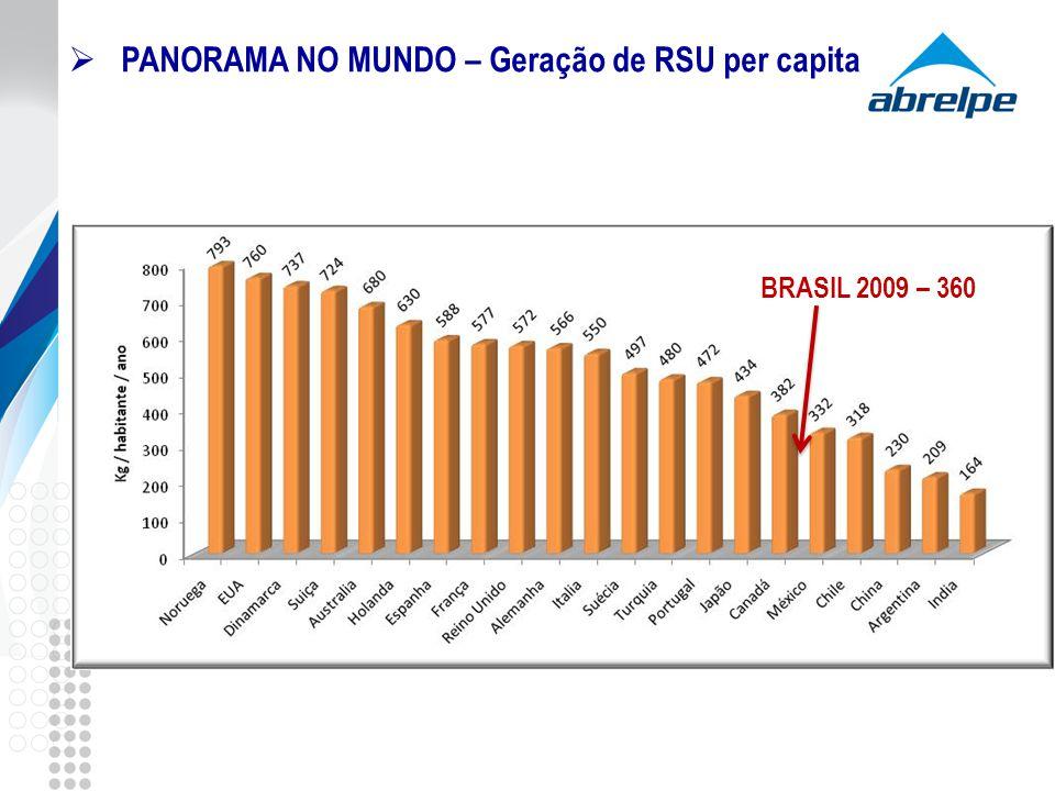 PANORAMA NO MUNDO – Geração de RSU per capita BRASIL 2009 – 360