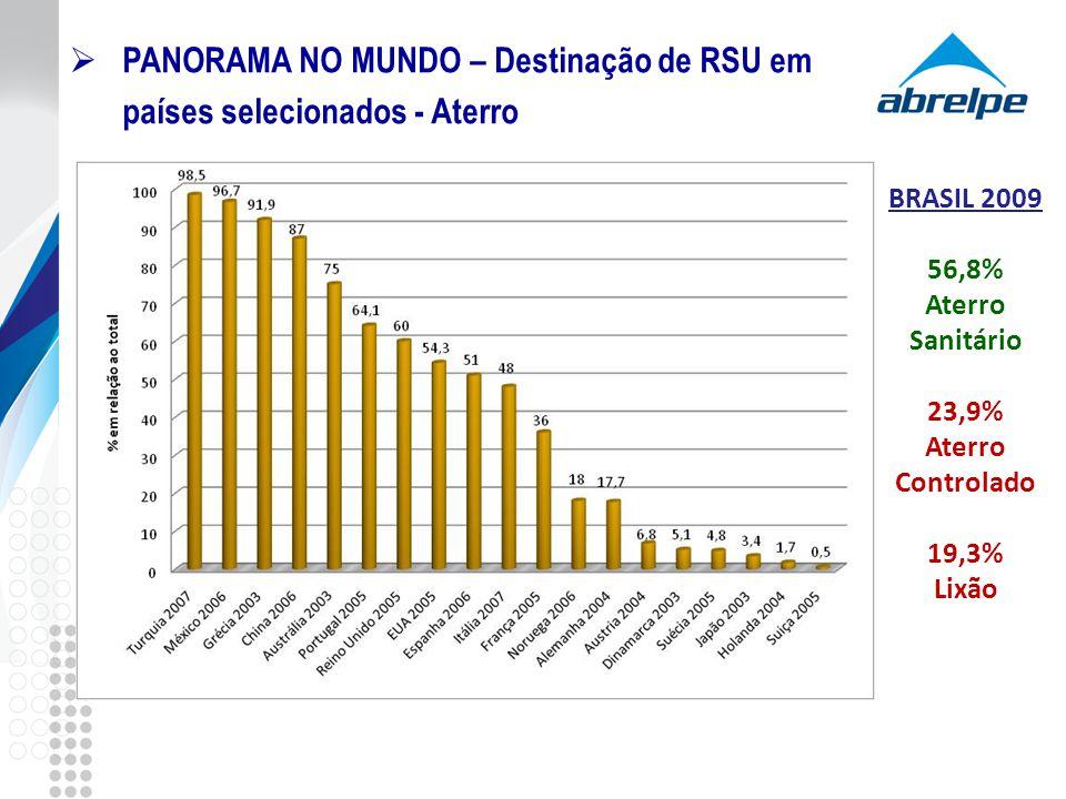 PANORAMA NO MUNDO – Destinação de RSU em países selecionados - Aterro BRASIL 2009 56,8% Aterro Sanitário 23,9% Aterro Controlado 19,3% Lixão