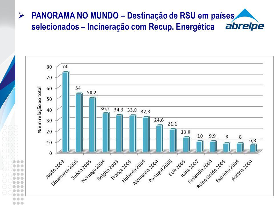 PANORAMA NO MUNDO – Destinação de RSU em países selecionados – Incineração com Recup. Energética