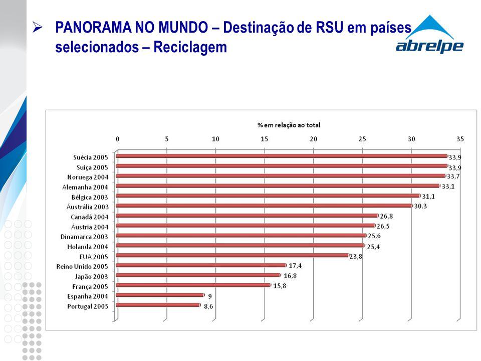 PANORAMA NO MUNDO – Destinação de RSU em países selecionados – Reciclagem