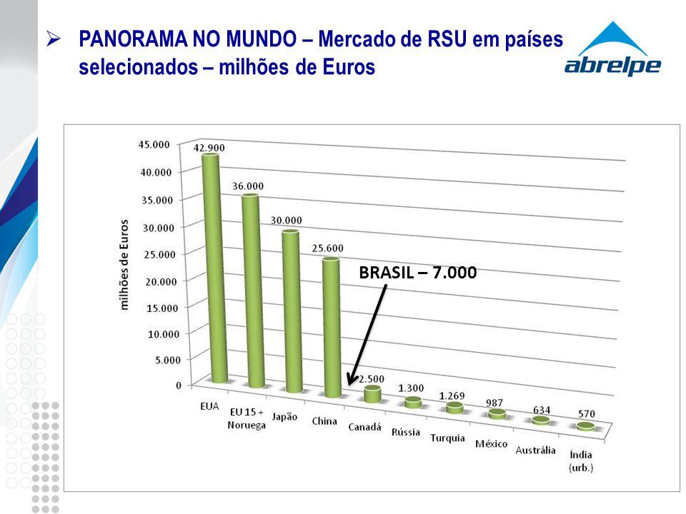 PANORAMA NO MUNDO – Mercado de RSU em países selecionados – milhões de Euros BRASIL – 7.000