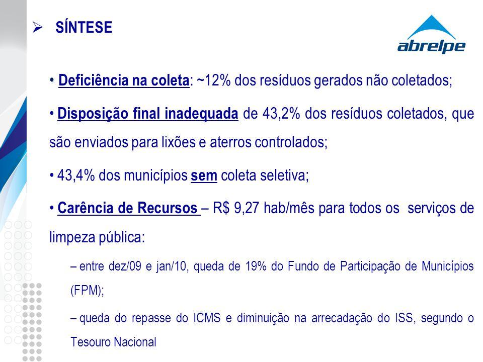 SÍNTESE Deficiência na coleta : ~12% dos resíduos gerados não coletados; Disposição final inadequada de 43,2% dos resíduos coletados, que são enviados