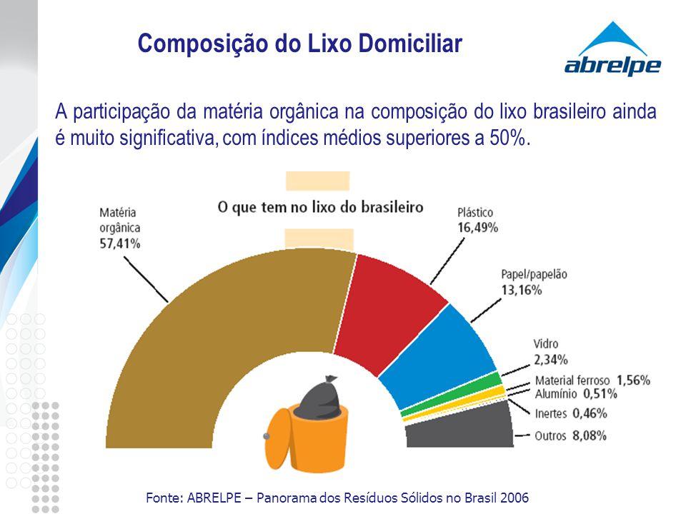 Composição do Lixo Domiciliar A participação da matéria orgânica na composição do lixo brasileiro ainda é muito significativa, com índices médios supe