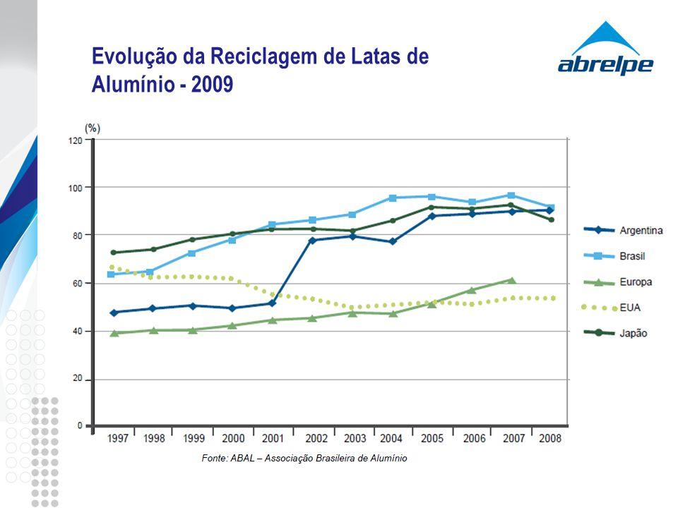 Evolução da Reciclagem de Latas de Alumínio - 2009