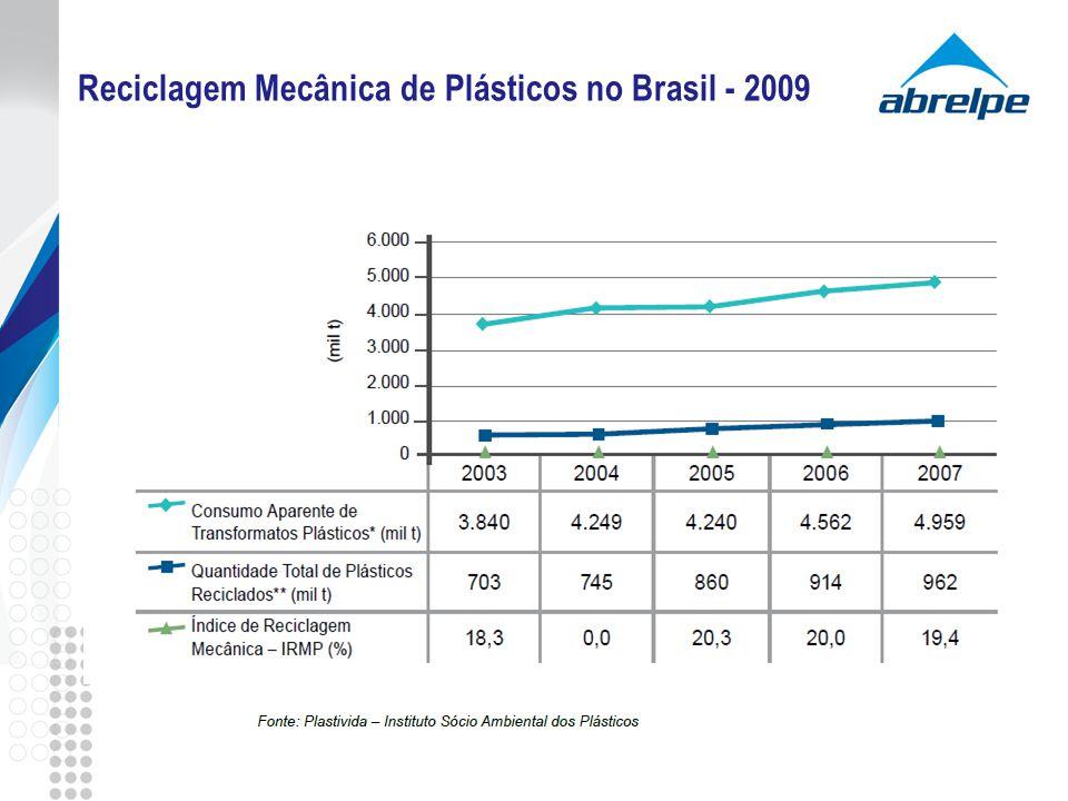 Reciclagem Mecânica de Plásticos no Brasil - 2009