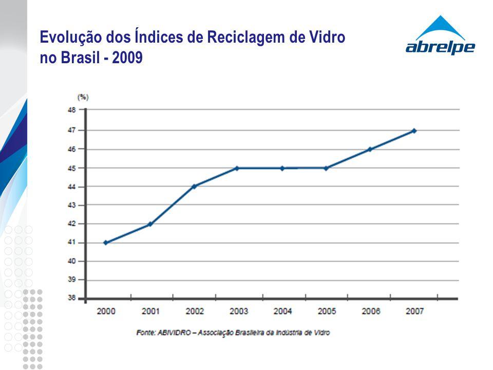Evolução dos Índices de Reciclagem de Vidro no Brasil - 2009