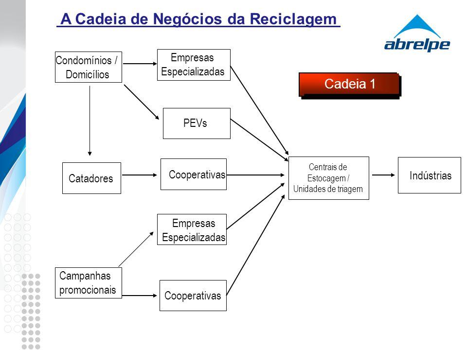 A Cadeia de Negócios da Reciclagem Condomínios / Domicílios Campanhas promocionais Cooperativas Empresas Especializadas Cooperativas Centrais de Estoc