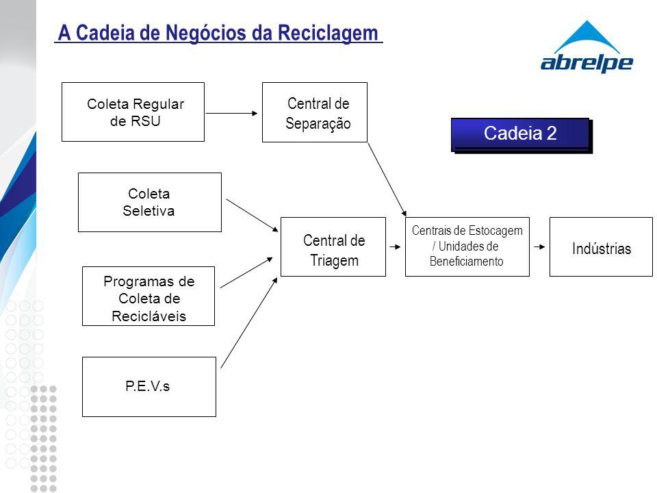 A Cadeia de Negócios da Reciclagem Cadeia 2 Centrais de Estocagem / Unidades de Beneficiamento Indústrias Programas de Coleta de Recicláveis Coleta Se