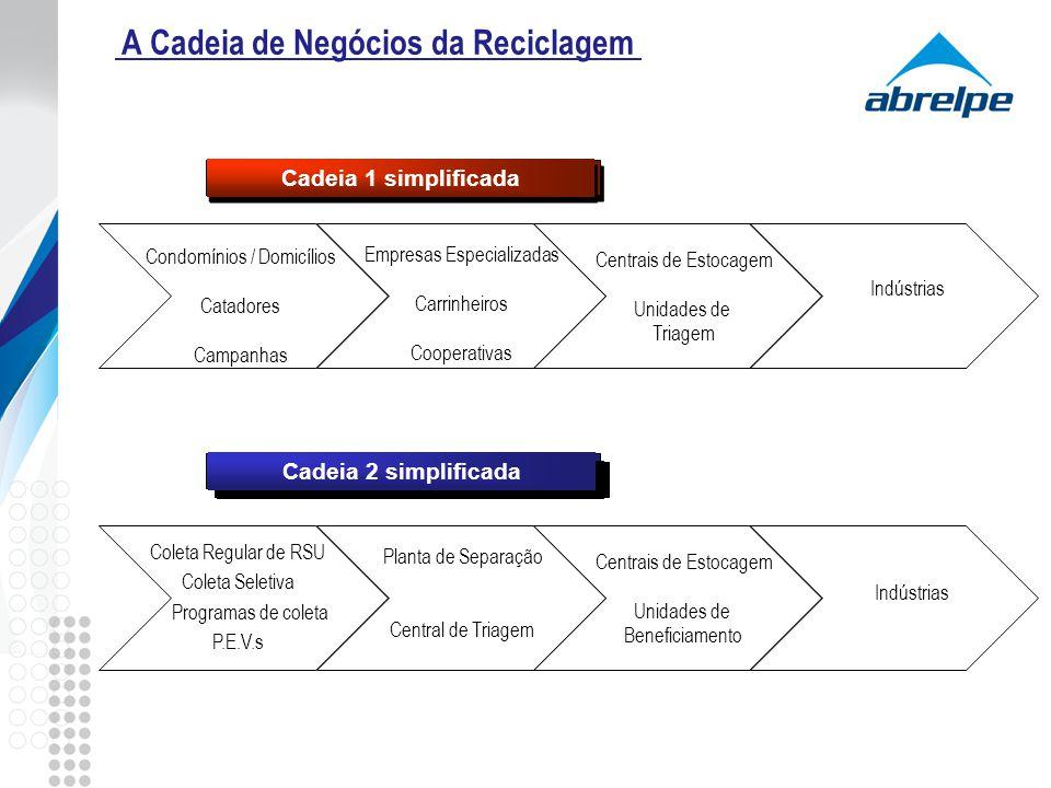 A Cadeia de Negócios da Reciclagem Condomínios / Domicílios Catadores Campanhas Empresas Especializadas Carrinheiros Cooperativas Centrais de Estocage
