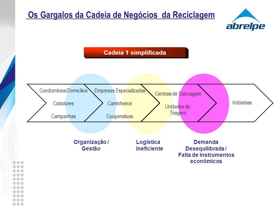 Condomínios/Domicílios Catadores Campanhas Empresas Especializadas Carrinheiros Cooperativas Centrais de Estocagem Unidades de Triagem Indústrias Os G