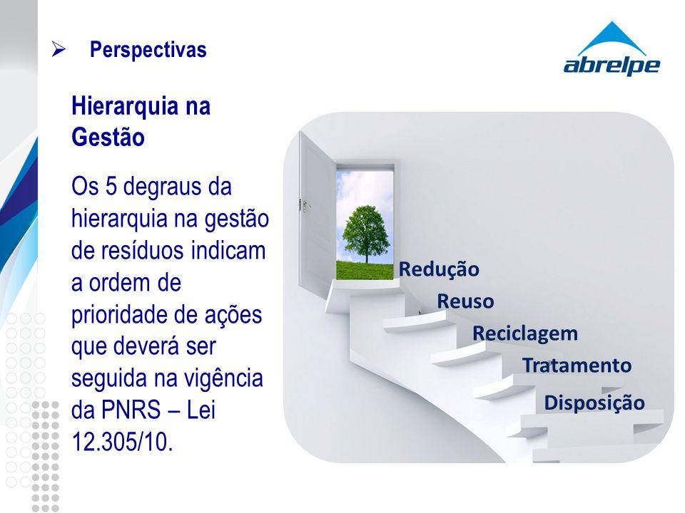 Redução Reuso Reciclagem Tratamento Disposição Perspectivas Hierarquia na Gestão Os 5 degraus da hierarquia na gestão de resíduos indicam a ordem de p