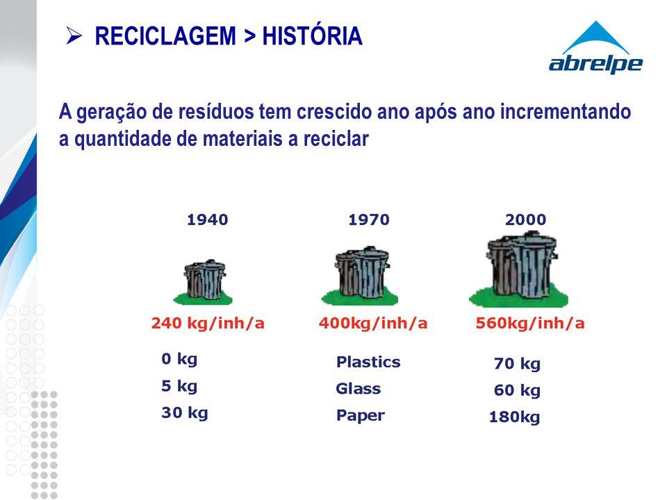 A geração de resíduos tem crescido ano após ano incrementando a quantidade de materiais a reciclar RECICLAGEM > HISTÓRIA