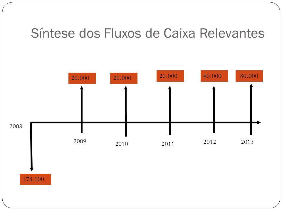 Síntese dos Fluxos de Caixa Relevantes 2009 20102011 20122013 26.000 80.000 40.00026.000 178.100 2008