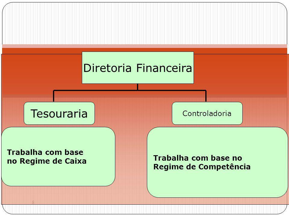 8 Diretoria Financeira Tesouraria Controladoria Trabalha com base no Regime de Caixa Trabalha com base no Regime de Competência