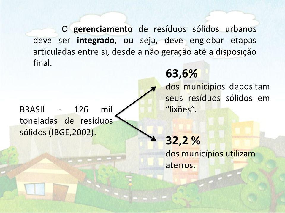 O gerenciamento de resíduos sólidos urbanos deve ser integrado, ou seja, deve englobar etapas articuladas entre si, desde a não geração até a disposiç